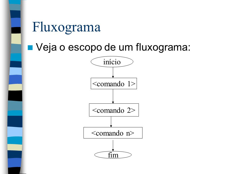 Fluxograma Veja o escopo de um fluxograma: início fim