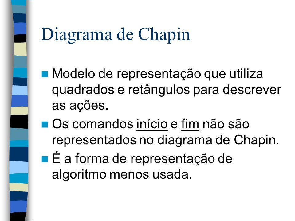 Diagrama de Chapin Modelo de representação que utiliza quadrados e retângulos para descrever as ações. Os comandos início e fim não são representados