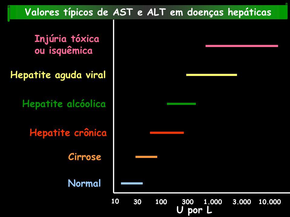 10 301003001.0003.00010.000 U por L Normal Cirrose Hepatite crônica Hepatite alcóolica Hepatite aguda viral Injúria tóxica ou isquêmica Valores típico