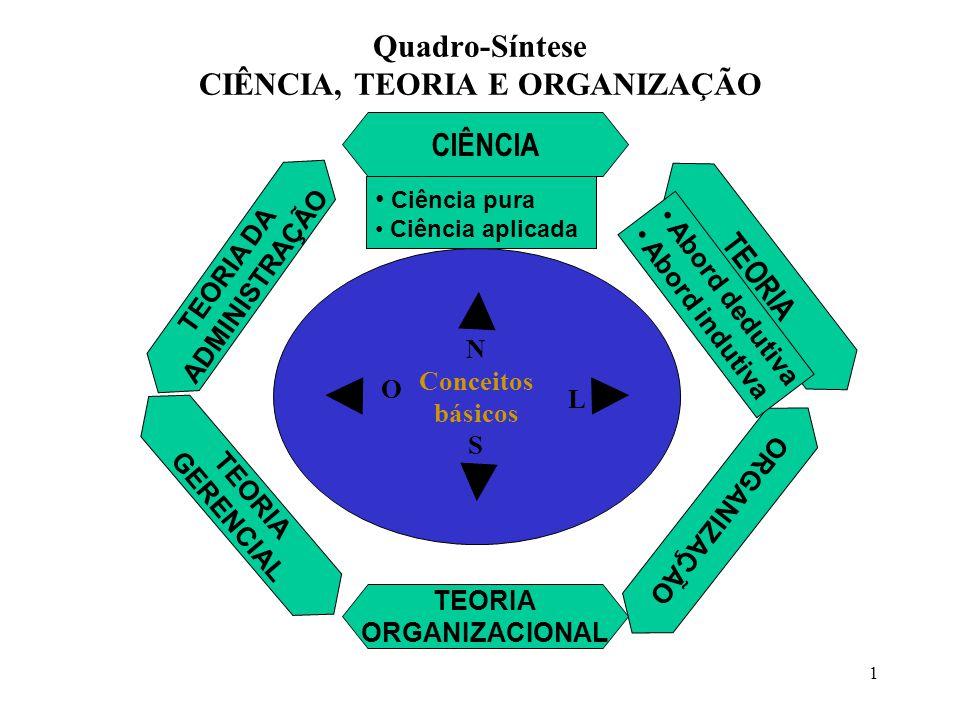 1 Quadro-Síntese CIÊNCIA, TEORIA E ORGANIZAÇÃO N Conceitos básicos S O L ORGANIZAÇÃO TEORIA DA ADMINISTRAÇÃO TEORIA GERENCIAL TEORIA ORGANIZACIONAL TE
