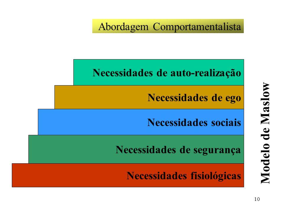 10 Abordagem Comportamentalista Necessidades de auto-realização Necessidades de ego Necessidades sociais Necessidades de segurança Necessidades fisiol
