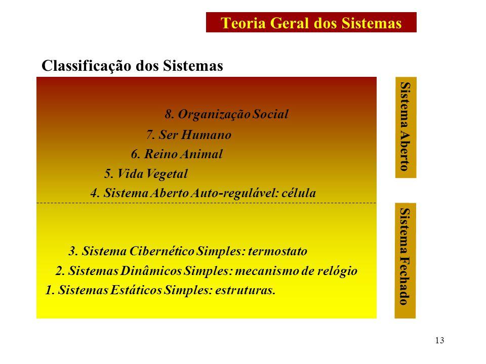 13 Teoria Geral dos Sistemas 8. Organização Social 7. Ser Humano 6. Reino Animal 5. Vida Vegetal 4. Sistema Aberto Auto-regulável: célula 3. Sistema C