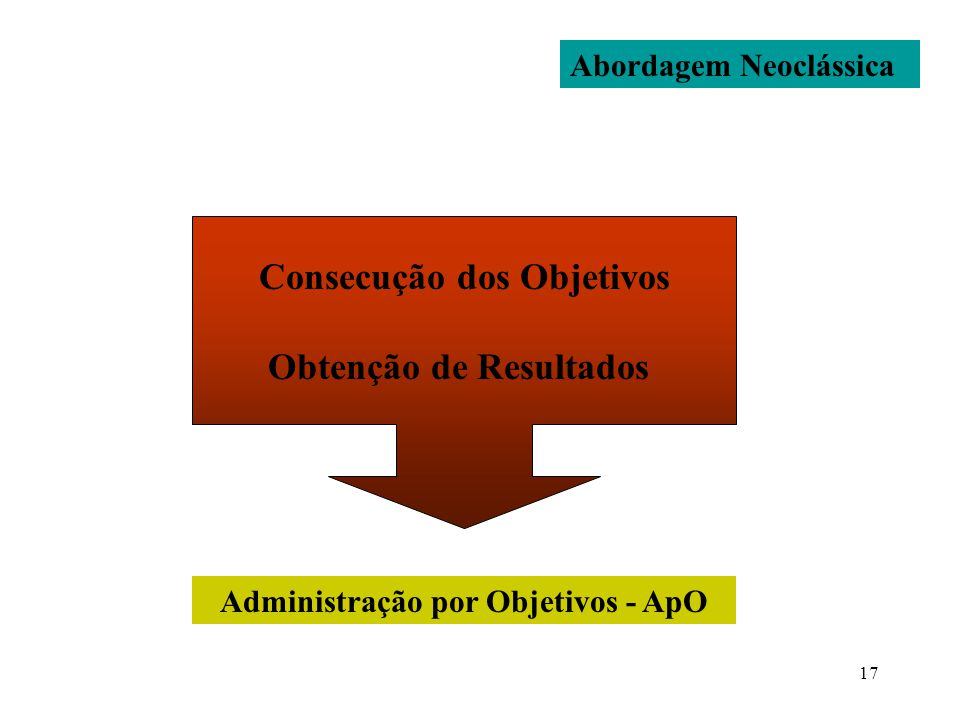 17 Abordagem Neoclássica Consecução dos Objetivos Obtenção de Resultados Administração por Objetivos - ApO