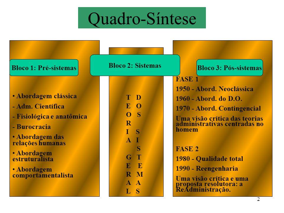 2 Quadro-Síntese Bloco 1: Pré-sistemas Bloco 2: Sistemas Bloco 3: Pós-sistemas Abordagem clássica - Adm. Científica - Fisiológica e anatômica - Burocr