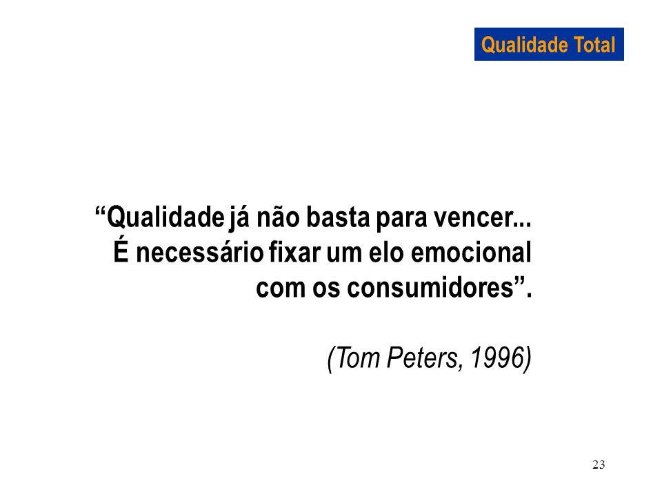 23 Qualidade Total Qualidade já não basta para vencer... É necessário fixar um elo emocional com os consumidores. (Tom Peters, 1996)