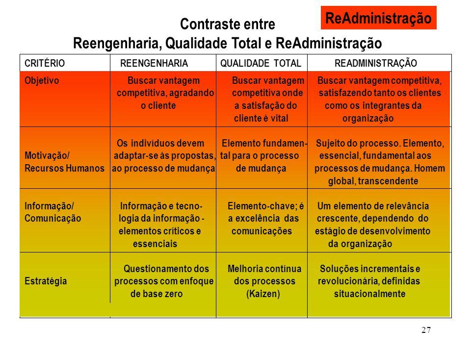 27 ReAdministração Contraste entre Reengenharia, Qualidade Total e ReAdministração CRITÉRIO REENGENHARIA QUALIDADE TOTAL READMINISTRAÇÃO Objetivo Busc