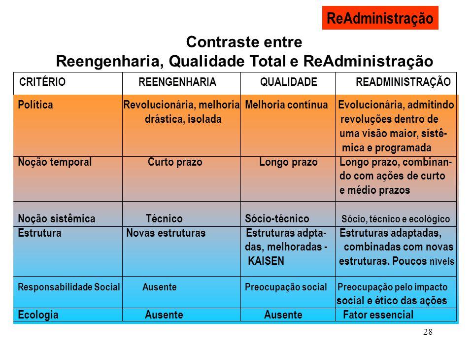 28 ReAdministração Contraste entre Reengenharia, Qualidade Total e ReAdministração CRITÉRIO REENGENHARIA QUALIDADE READMINISTRAÇÃO Política Revolucion