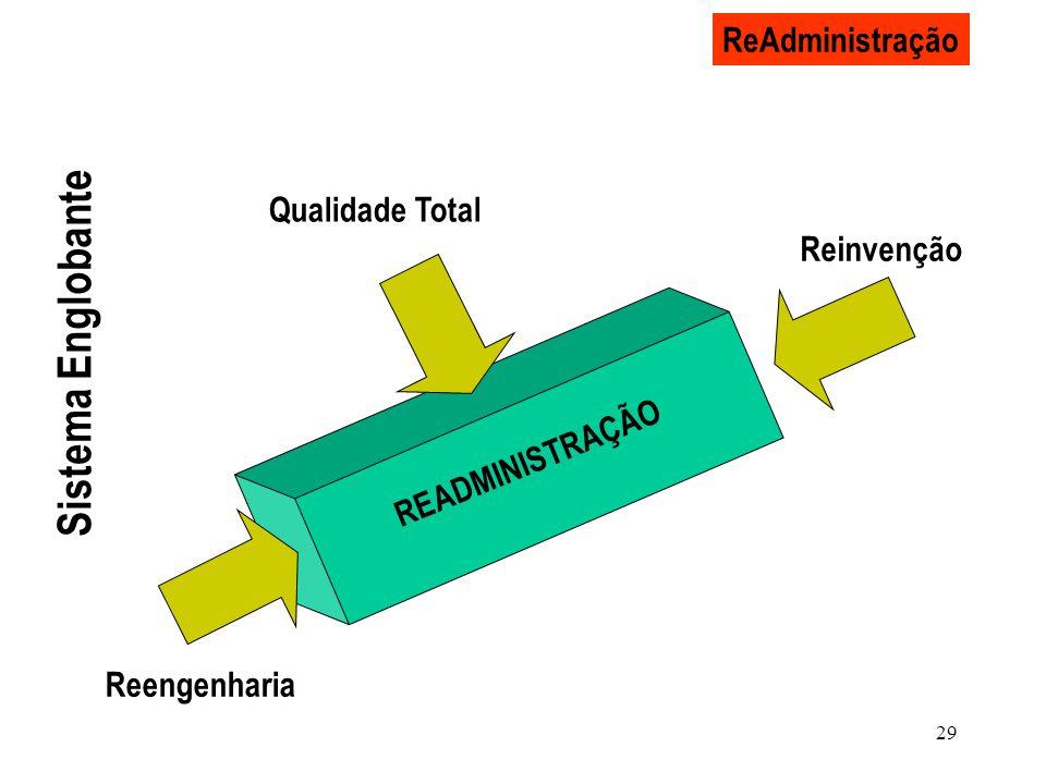 29 ReAdministração READMINISTRAÇÃO Reengenharia Reinvenção Qualidade Total Sistema Englobante