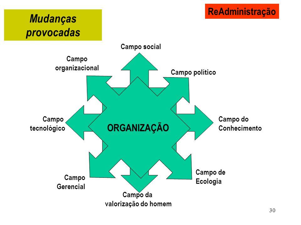 30 ReAdministração ORGANIZAÇÃO Campo social Campo político Mudanças provocadas Campo do Conhecimento Campo de Ecologia Campo da valorização do homem C
