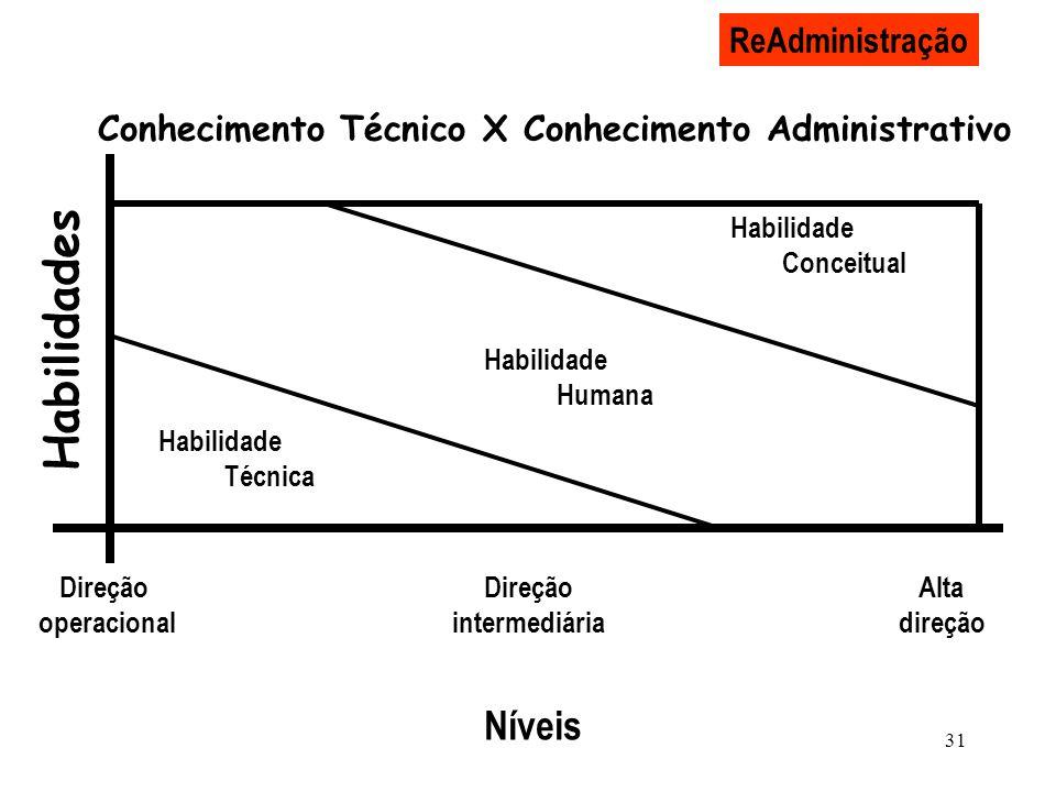 31 ReAdministração Conhecimento Técnico X Conhecimento Administrativo Habilidade Conceitual Habilidade Humana Habilidade Técnica Níveis Direção operac