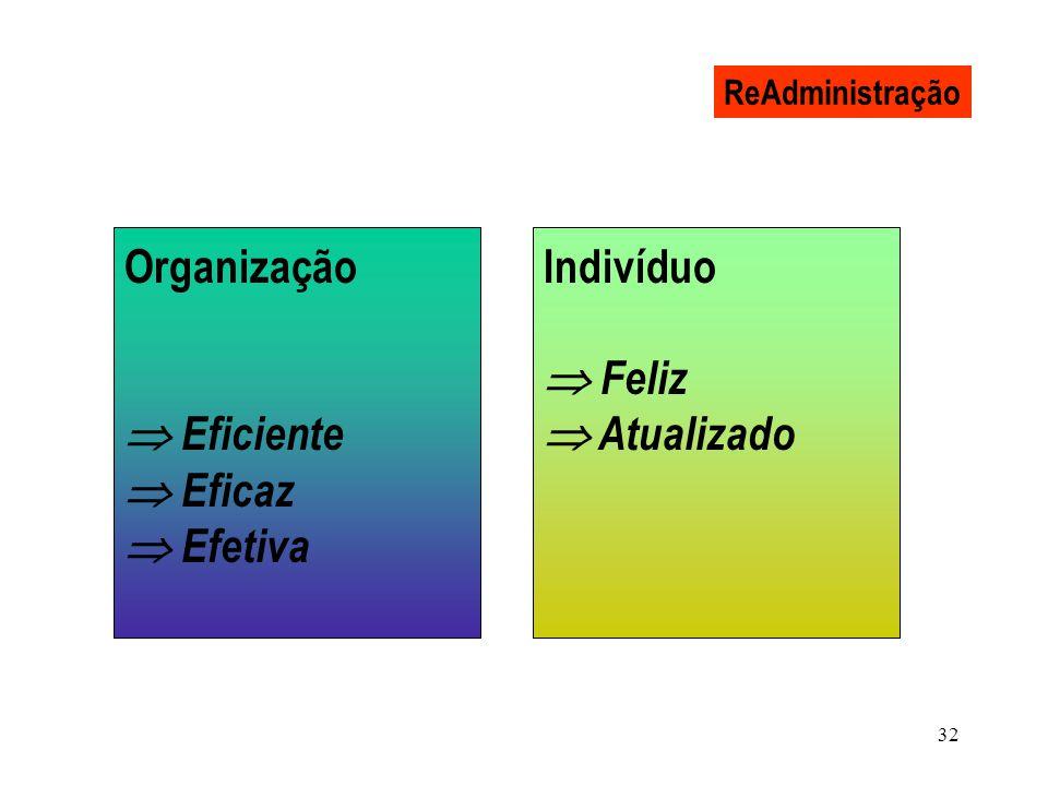 32 ReAdministração Organização Eficiente Eficaz Efetiva Indivíduo Feliz Atualizado