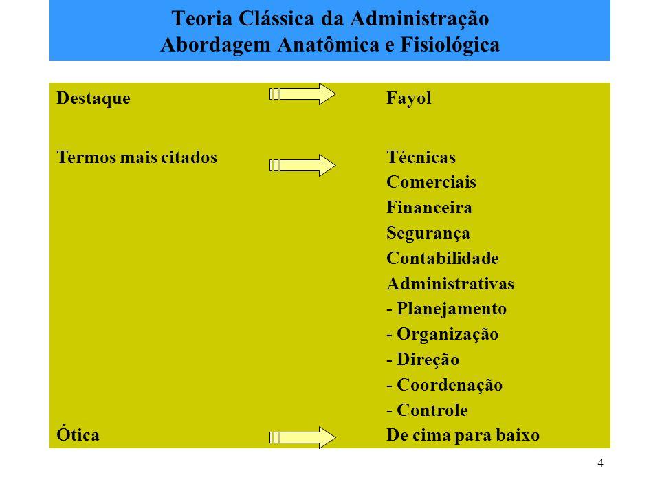 4 Teoria Clássica da Administração Abordagem Anatômica e Fisiológica DestaqueFayol Termos mais citadosTécnicas Comerciais Financeira Segurança Contabi