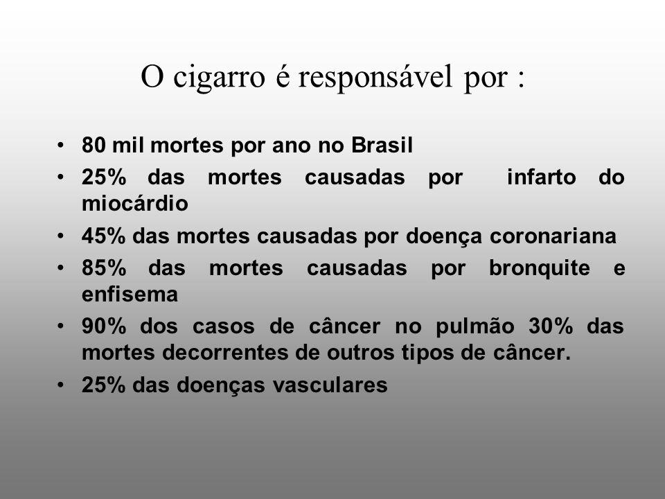 O cigarro é responsável por : 80 mil mortes por ano no Brasil 25% das mortes causadas por infarto do miocárdio 45% das mortes causadas por doença coronariana 85% das mortes causadas por bronquite e enfisema 90% dos casos de câncer no pulmão 30% das mortes decorrentes de outros tipos de câncer.