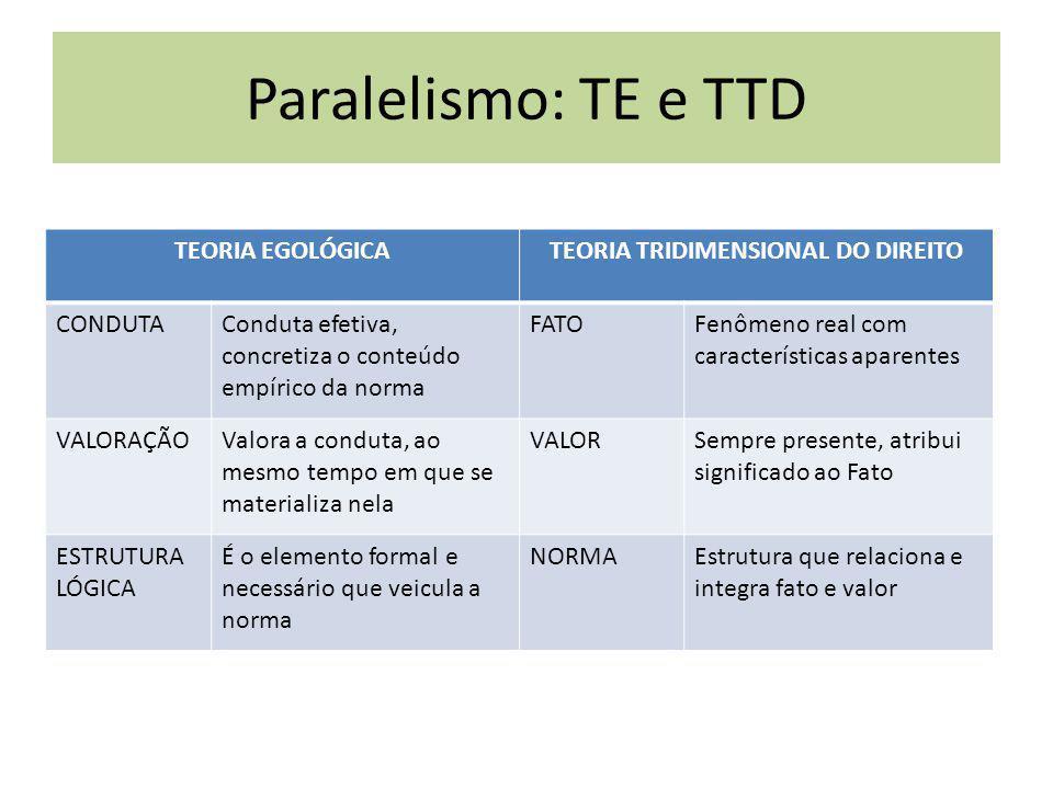 TEORIA EGOLÓGICATEORIA TRIDIMENSIONAL DO DIREITO CONDUTAConduta efetiva, concretiza o conteúdo empírico da norma FATOFenômeno real com características