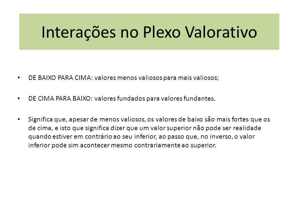 INTERACAO DE VALORES DE BAIXO PARA CIMA: valores menos valiosos para mais valiosos; DE CIMA PARA BAIXO: valores fundados para valores fundantes. Signi