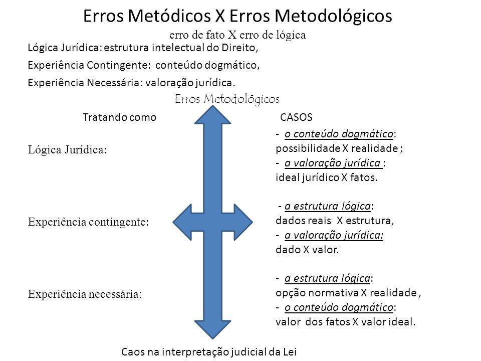 Erros Metódicos X Erros Metodológicos erro de fato X erro de lógica Lógica Jurídica: estrutura intelectual do Direito, Experiência Contingente: conteúdo dogmático, Experiência Necessária: valoração jurídica.