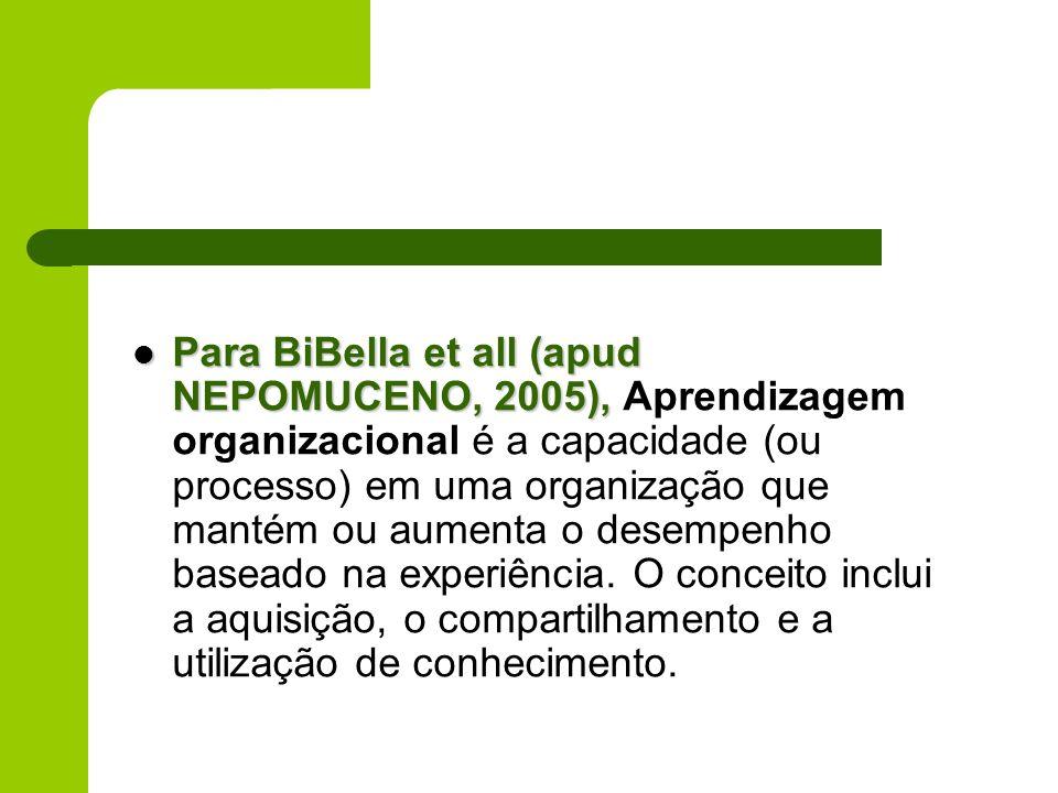 Para BiBella et all (apud NEPOMUCENO, 2005), Para BiBella et all (apud NEPOMUCENO, 2005), Aprendizagem organizacional é a capacidade (ou processo) em
