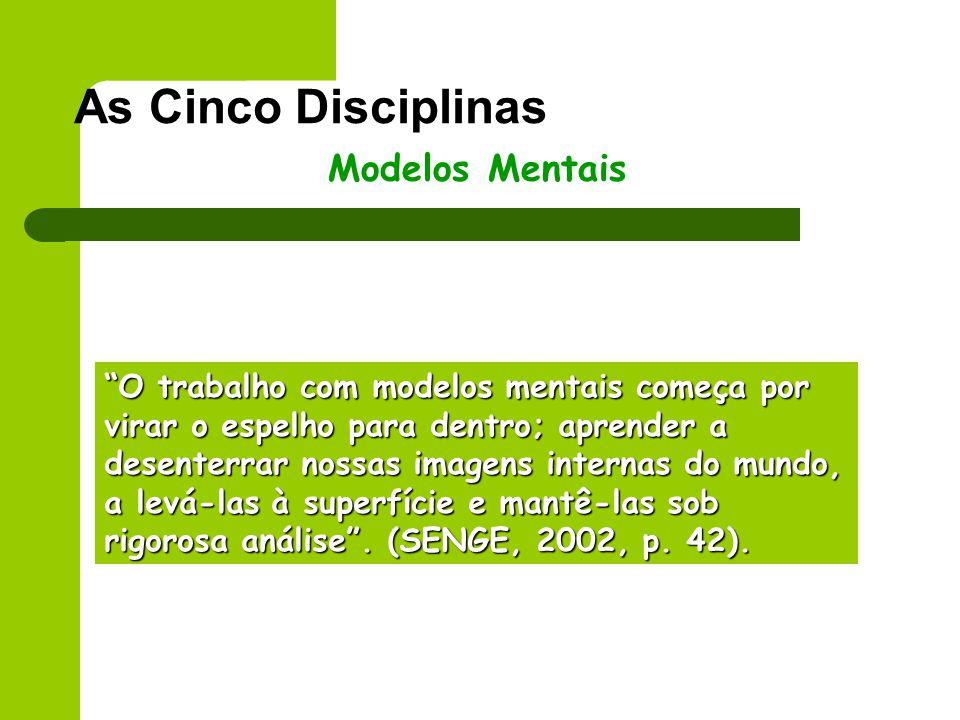 As Cinco Disciplinas Modelos Mentais O trabalho com modelos mentais começa por virar o espelho para dentro; aprender a desenterrar nossas imagens inte
