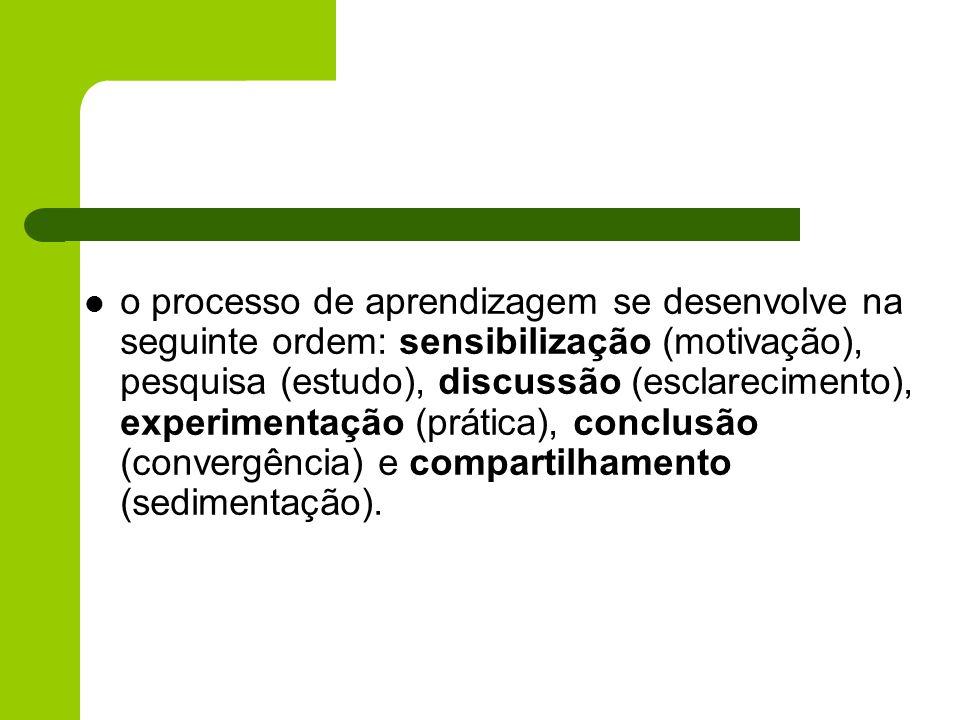 o processo de aprendizagem se desenvolve na seguinte ordem: sensibilização (motivação), pesquisa (estudo), discussão (esclarecimento), experimentação