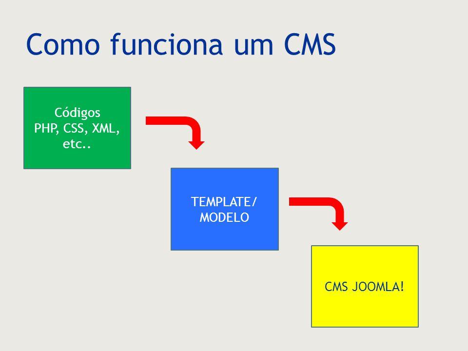 Como funciona um CMS Códigos PHP, CSS, XML, etc.. TEMPLATE/ MODELO CMS JOOMLA!