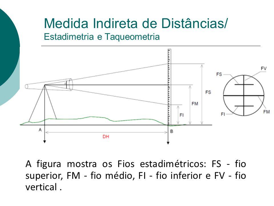 Medida Indireta de Distâncias/ Estadimetria e Taqueometria Princípio de funcionamento: 1.
