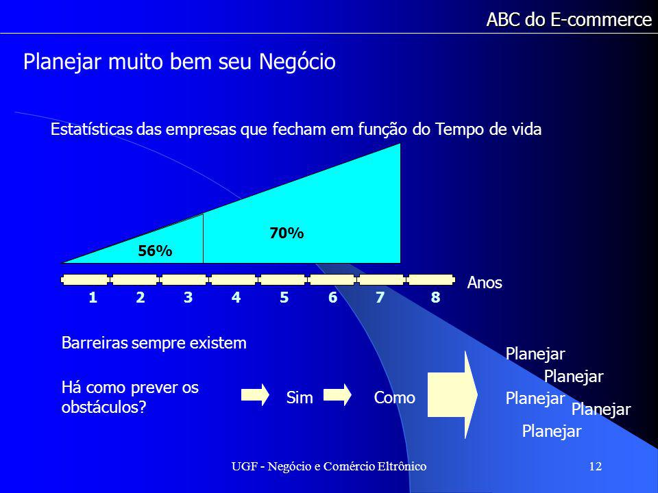 UGF - Negócio e Comércio Eltrônico12 ABC do E-commerce Planejar muito bem seu Negócio Estatísticas das empresas que fecham em função do Tempo de vida 70% 1234567812345678 56% Anos Barreiras sempre existem Há como prever os obstáculos.