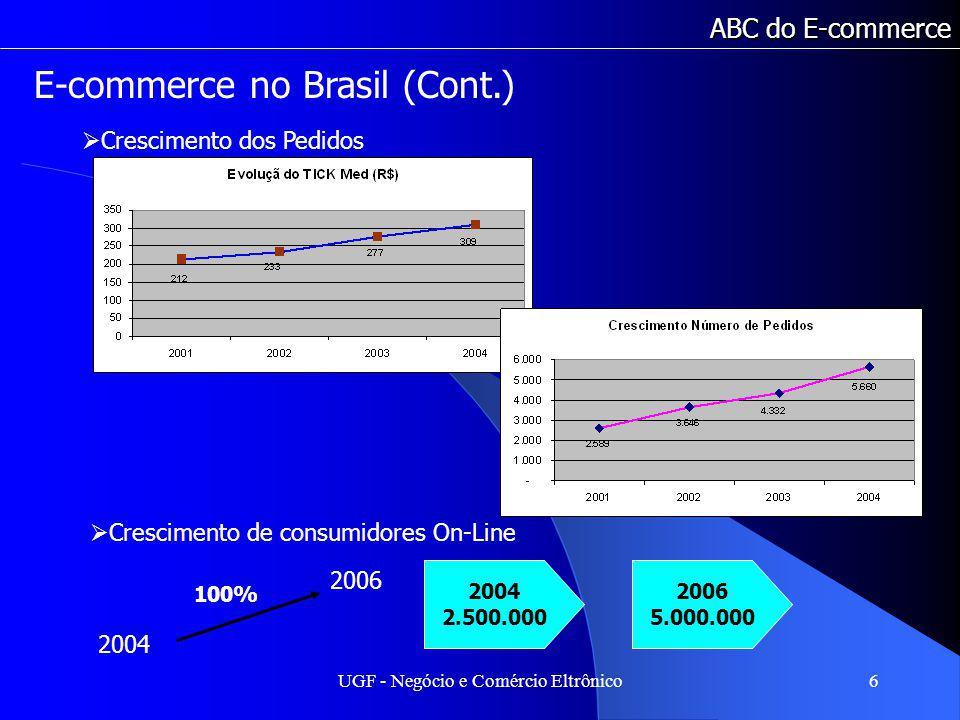 UGF - Negócio e Comércio Eltrônico6 ABC do E-commerce Crescimento dos Pedidos E-commerce no Brasil (Cont.) Crescimento de consumidores On-Line 2004 2006 100% 2004 2.500.000 2006 5.000.000