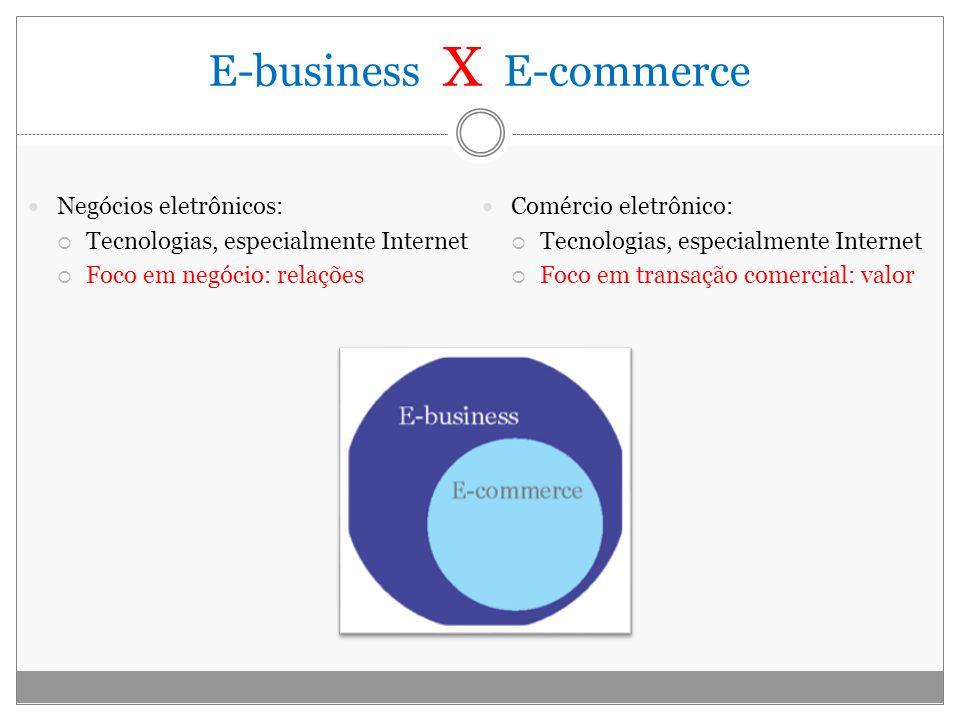 E-business X E-commerce Negócios eletrônicos: Tecnologias, especialmente Internet Foco em negócio: relações Comércio eletrônico: Tecnologias, especial