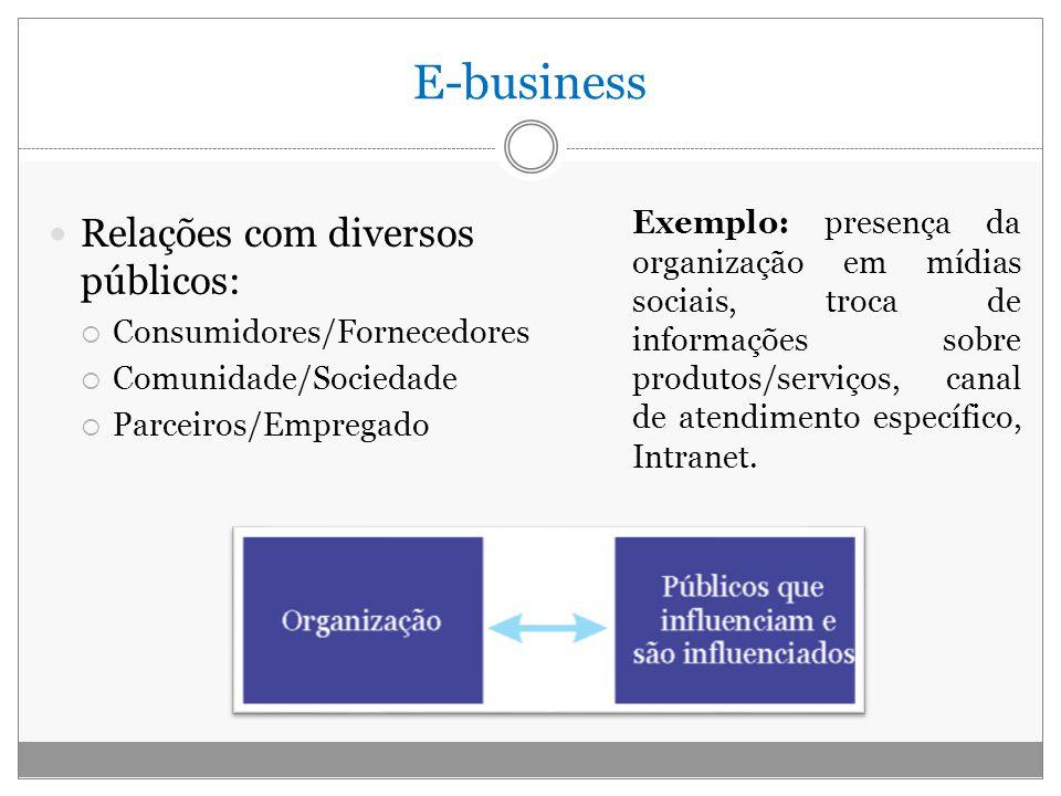 E-business Relações com diversos públicos: Consumidores/Fornecedores Comunidade/Sociedade Parceiros/Empregado Exemplo: presença da organização em mídi
