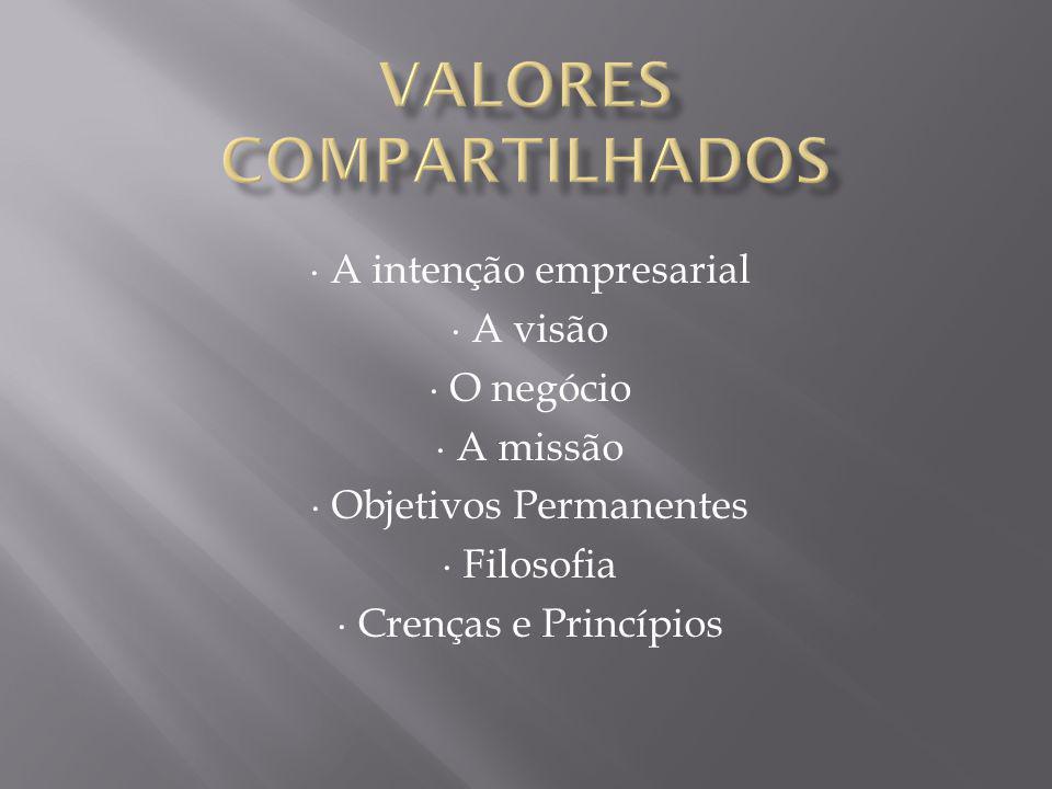 A intenção empresarial A visão O negócio A missão Objetivos Permanentes Filosofia Crenças e Princípios