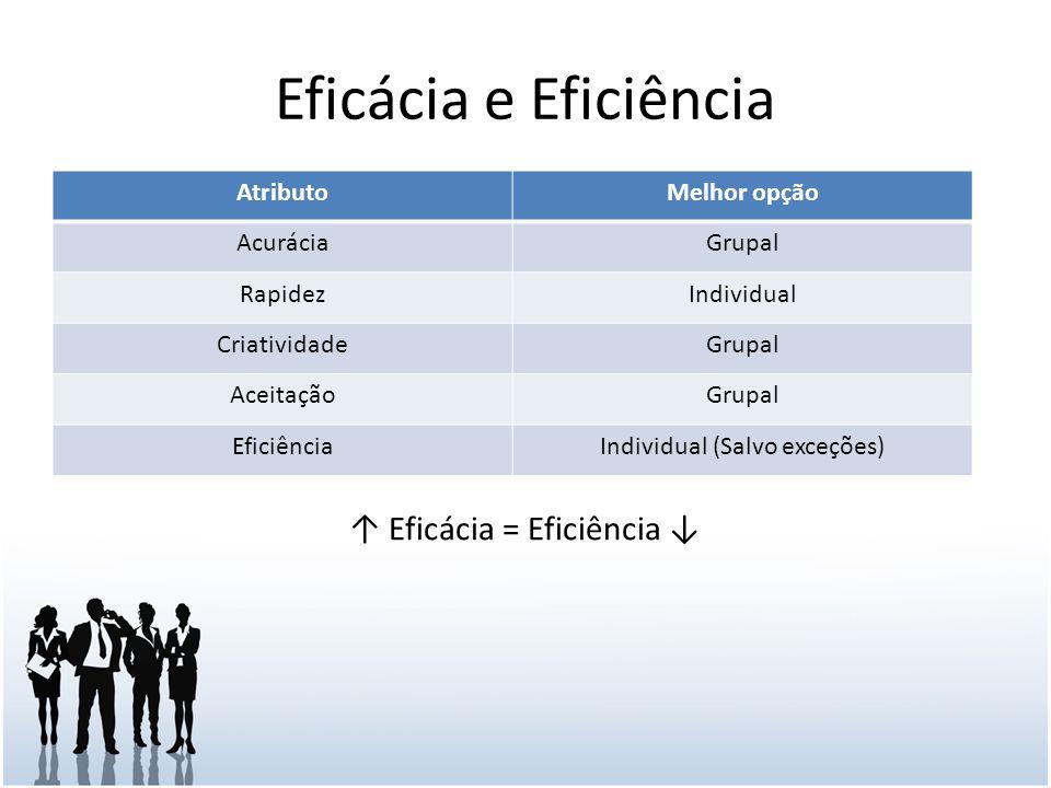 Eficácia e Eficiência AtributoMelhor opção AcuráciaGrupal RapidezIndividual CriatividadeGrupal AceitaçãoGrupal EficiênciaIndividual (Salvo exceções) Eficácia = Eficiência