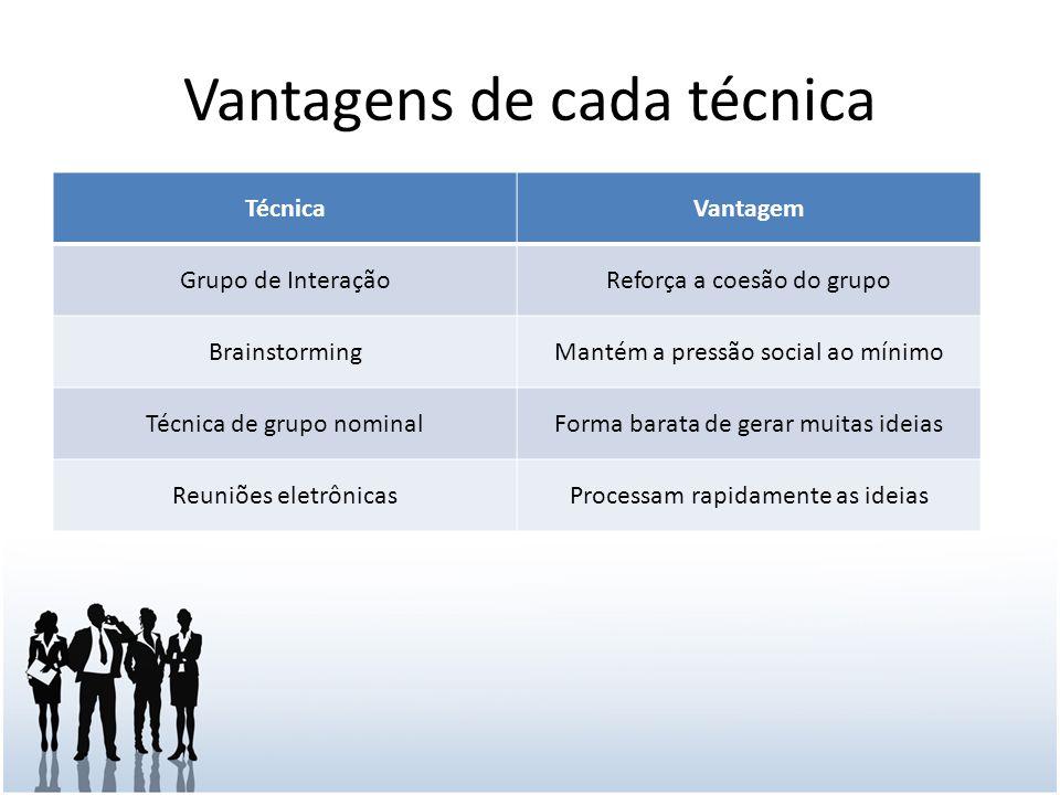 Vantagens de cada técnica TécnicaVantagem Grupo de InteraçãoReforça a coesão do grupo BrainstormingMantém a pressão social ao mínimo Técnica de grupo nominalForma barata de gerar muitas ideias Reuniões eletrônicasProcessam rapidamente as ideias