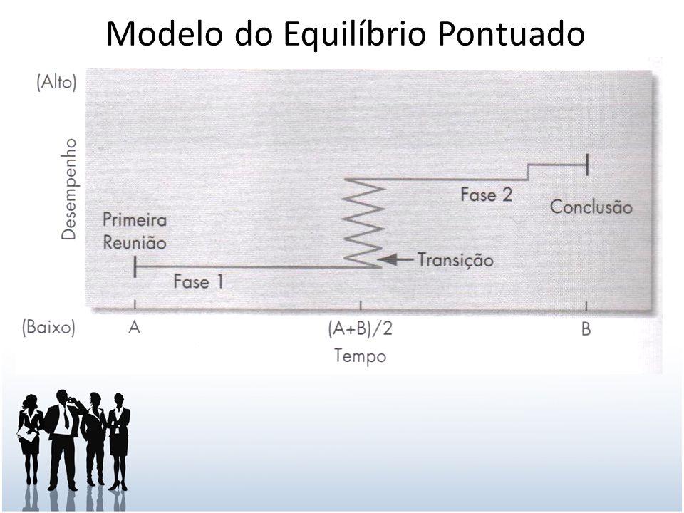 Tópicos externos impostos ao grupo Avaliação de metas e desempenho: Os grupos de trabalho tem metas desafiadoras e específicas.