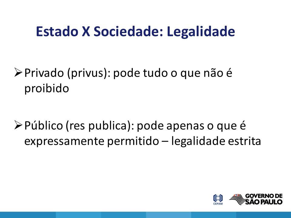 Privado (privus): pode tudo o que não é proibido Público (res publica): pode apenas o que é expressamente permitido – legalidade estrita Estado X Soci