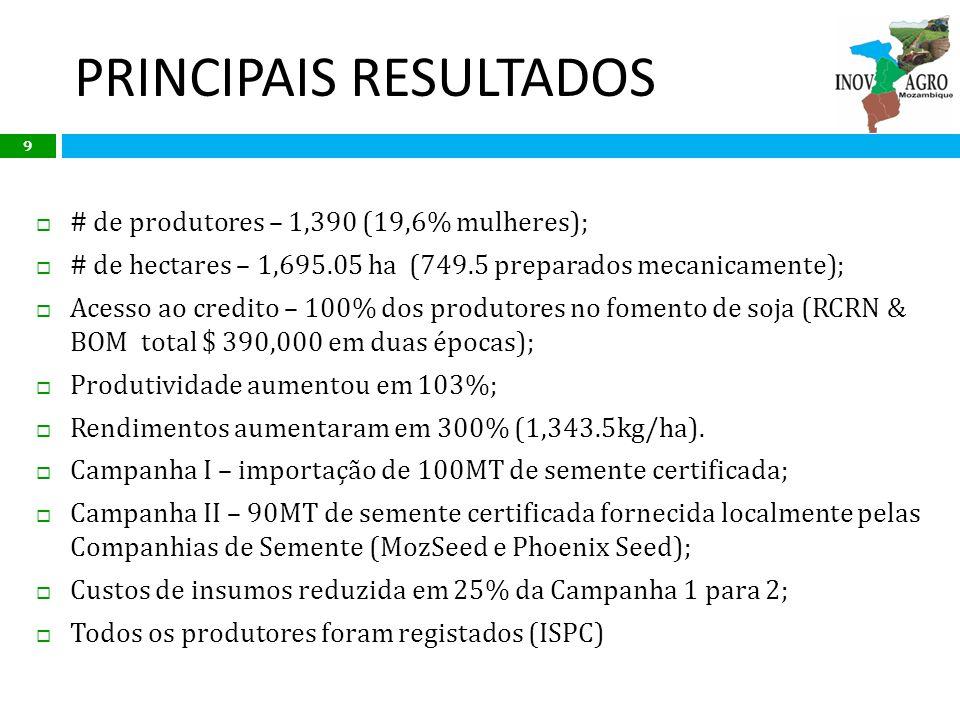 PRINCIPAIS RESULTADOS 9 # de produtores – 1,390 (19,6% mulheres); # de hectares – 1,695.05 ha (749.5 preparados mecanicamente); Acesso ao credito – 10