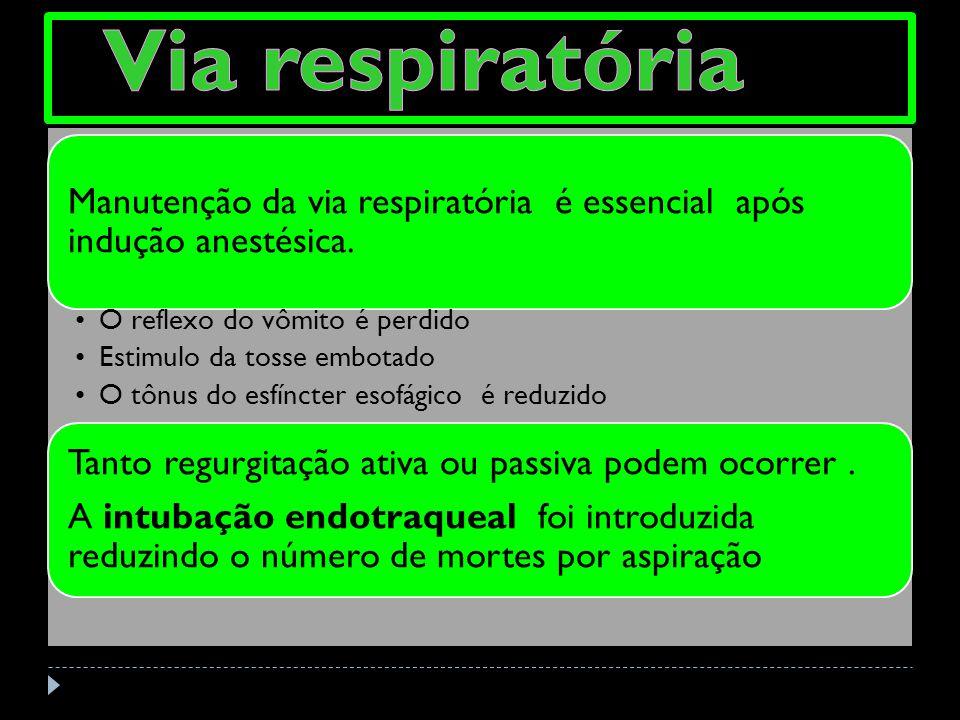 Manutenção da via respiratória é essencial após indução anestésica. O reflexo do vômito é perdido Estimulo da tosse embotado O tônus do esfíncter esof