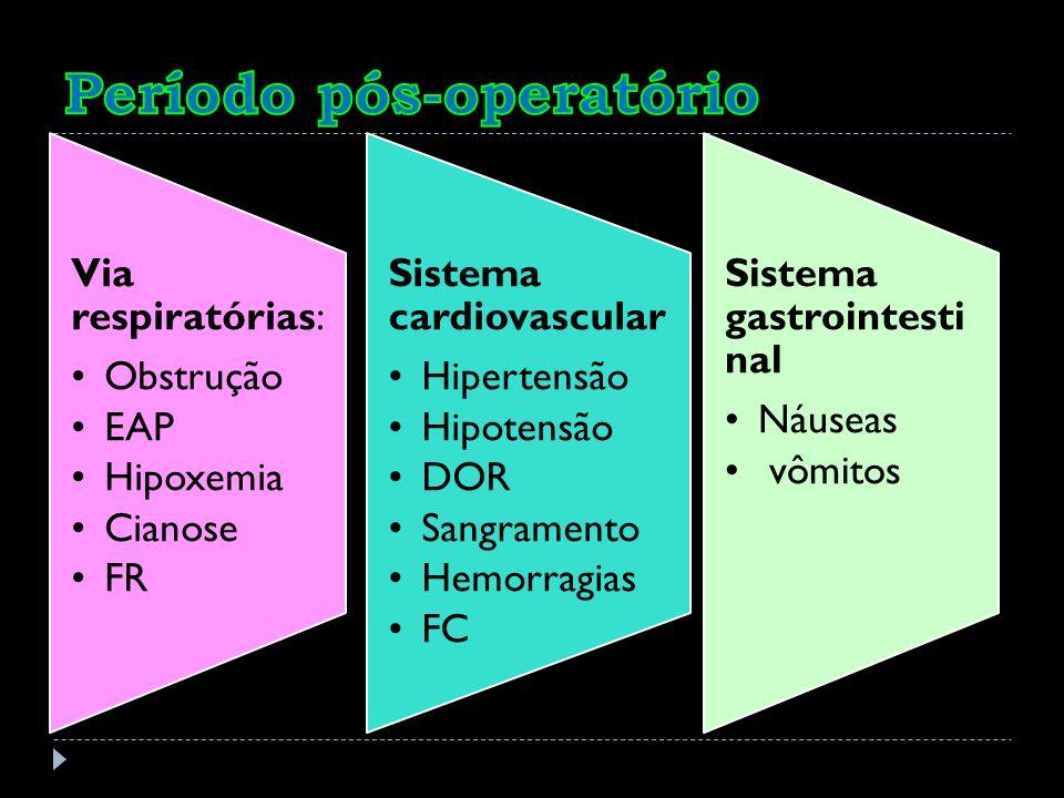 Via respiratórias: Obstrução EAP Hipoxemia Cianose FR Sistema cardiovascular Hipertensão Hipotensão DOR Sangrament o Hemorragia s FC Sistema gastroint