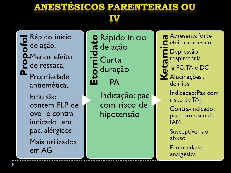 Propofol Rápido inicio de ação, Menor efeito de ressaca, Propriedade antiemética, Emulsão contem FLP de ovo é contra indicado em pac.