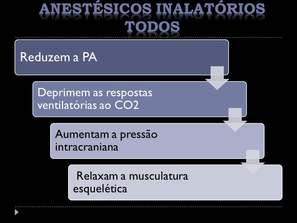 Reduzem a PA Deprimem as respostas ventilatórias ao CO2 Aumentam a pressão intracraniana Relaxam a musculatura esquelética
