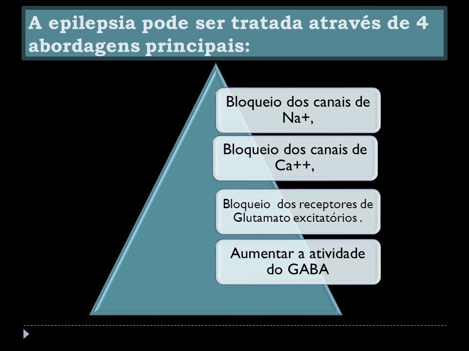 A epilepsia pode ser tratada através de 4 abordagens principais: Bloqueio dos canais de Na+, Bloqueio dos canais de Ca++, Bloqueio dos receptores de Glutamato excitatórios.