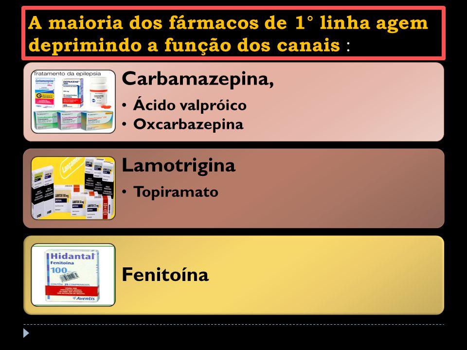 A maioria dos fármacos de 1° linha agem deprimindo a função dos canais : Carbamazepina, Ácido valpróico Oxcarbazepina Lamotrigina Topiramato Fenitoína