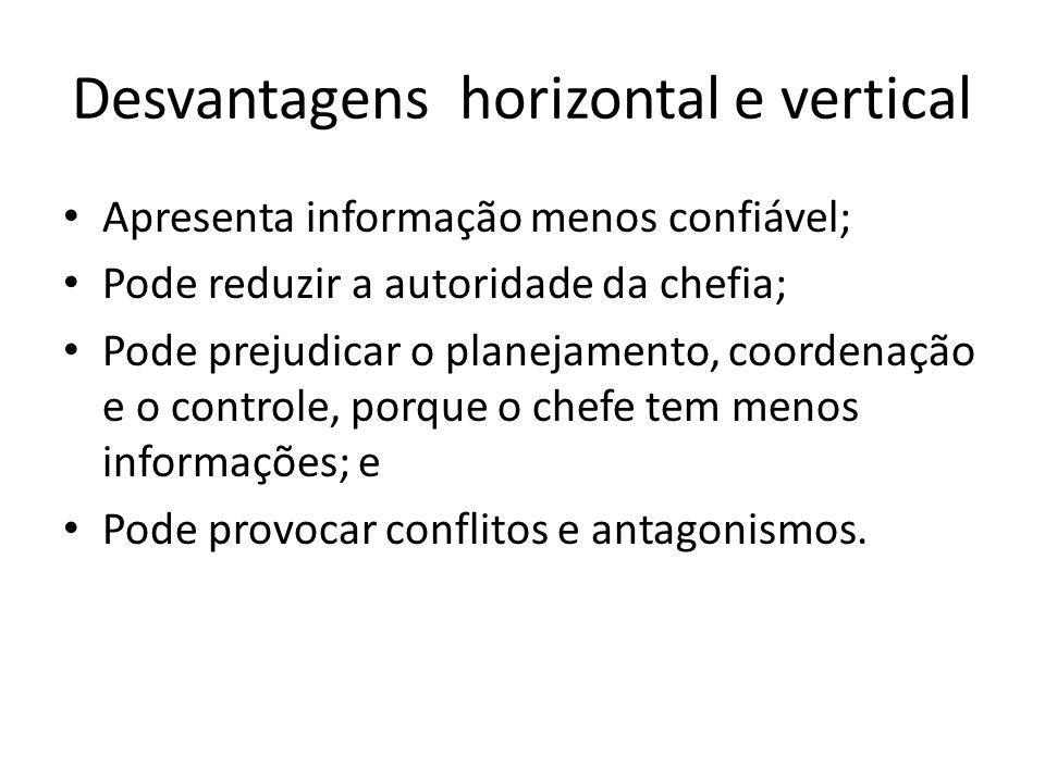 Desvantagens horizontal e vertical Apresenta informação menos confiável; Pode reduzir a autoridade da chefia; Pode prejudicar o planejamento, coordena
