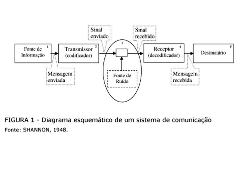 Sistema e funcionamento da comunicação Comunicação é dinâmica e são embasadas em estruturas de interpretação, os esquemas cognitivos que cada pessoa possui e utiliza para compreender os acontecimentos que ocorrem e em, particular, compreender o que nos interessa.