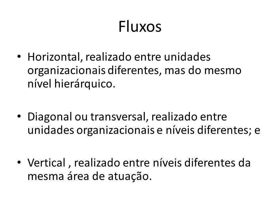 Fluxos Horizontal, realizado entre unidades organizacionais diferentes, mas do mesmo nível hierárquico. Diagonal ou transversal, realizado entre unida