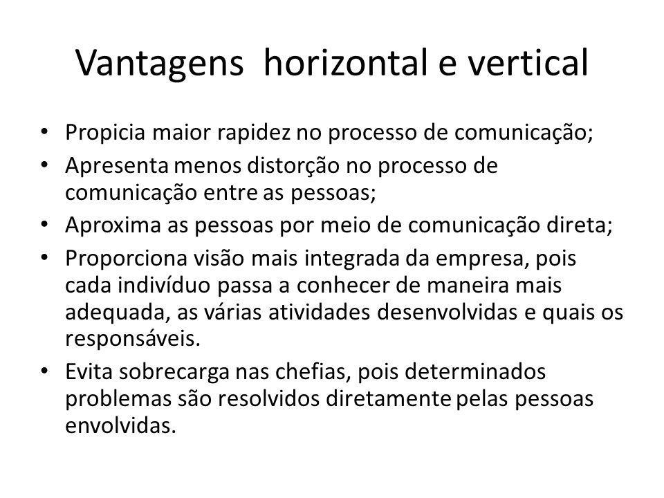 Vantagens horizontal e vertical Propicia maior rapidez no processo de comunicação; Apresenta menos distorção no processo de comunicação entre as pesso