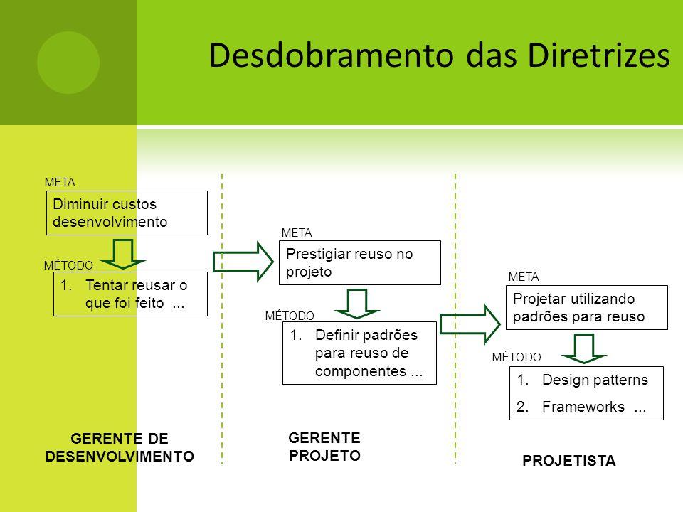 Desdobramento das Diretrizes GERENTE PROJETO Prestigiar reuso no projeto META MÉTODO 1.Definir padrões para reuso de componentes... PROJETISTA Projeta