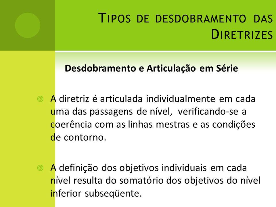 T IPOS DE DESDOBRAMENTO DAS D IRETRIZES Desdobramento e Articulação em Série A diretriz é articulada individualmente em cada uma das passagens de nível, verificando-se a coerência com as linhas mestras e as condições de contorno.