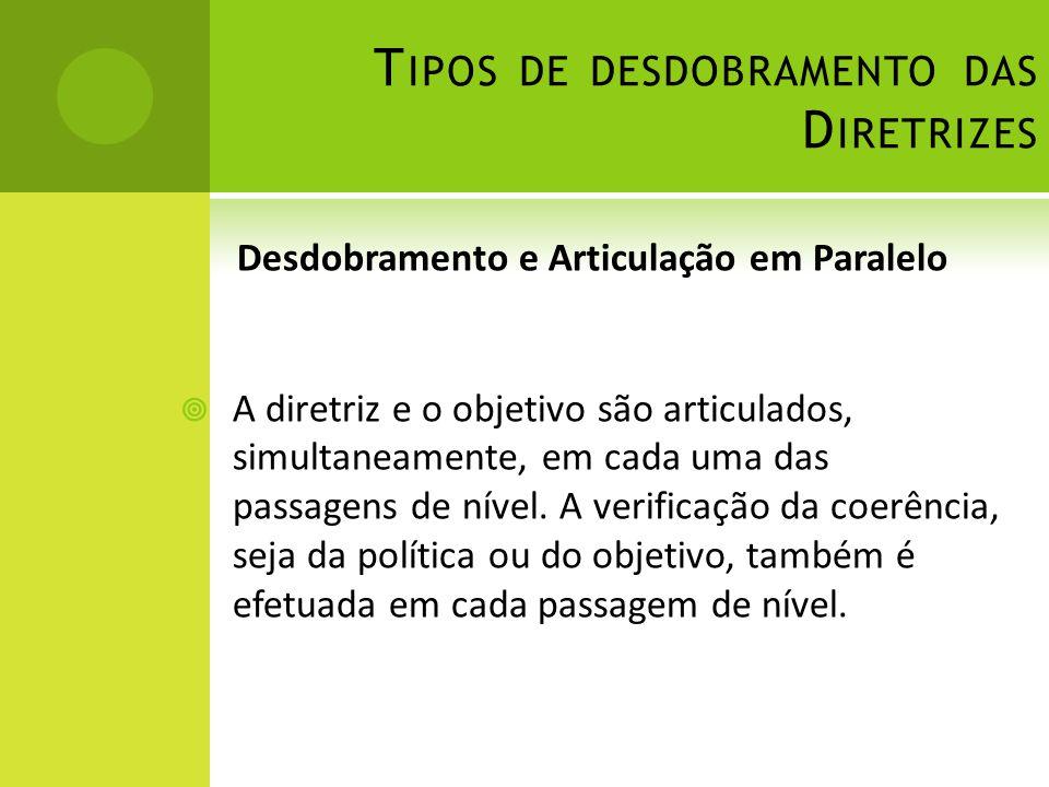T IPOS DE DESDOBRAMENTO DAS D IRETRIZES Desdobramento e Articulação em Paralelo A diretriz e o objetivo são articulados, simultaneamente, em cada uma das passagens de nível.