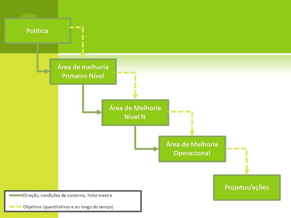 Política Área de melhoria Primeiro Nível Área de Melhoria Nível N Área de Melhoria Operacional Projetos/ações Direção, condições de contorno, linha me