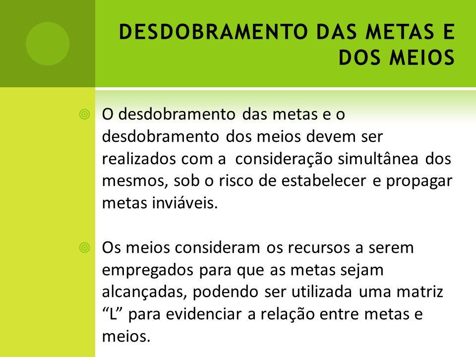 DESDOBRAMENTO DAS METAS E DOS MEIOS O desdobramento das metas e o desdobramento dos meios devem ser realizados com a consideração simultânea dos mesmo